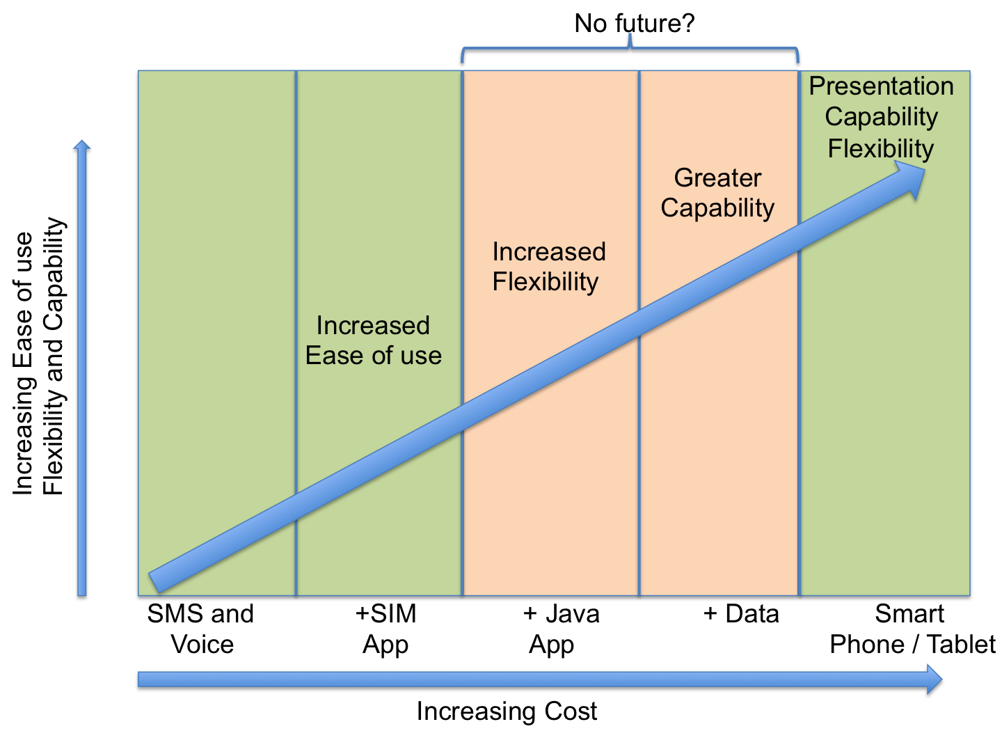 Phone cost versus ease of use, flexibility and capability